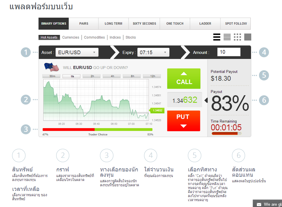 สูตร binary option